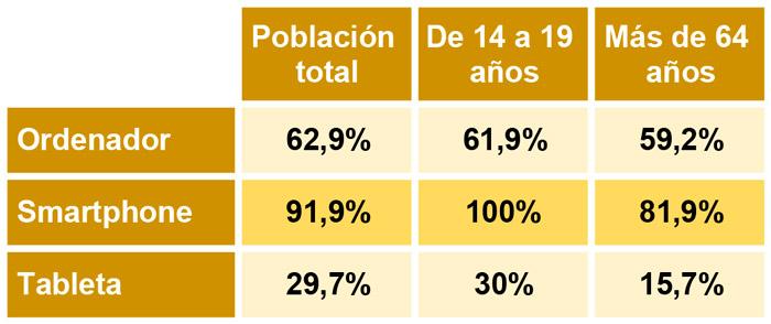 Estadísticas de población y uso de dispositivos